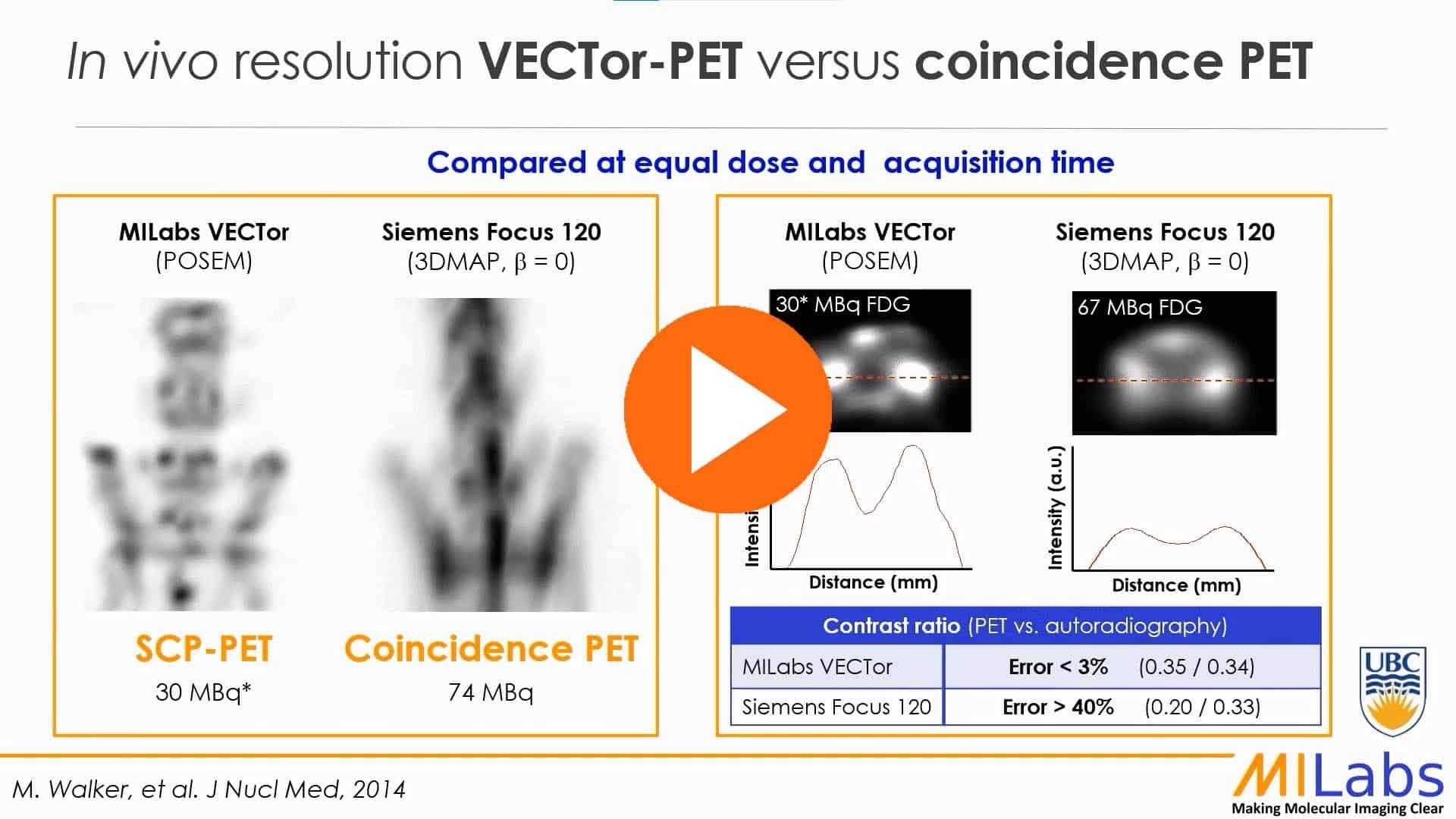 in vivo resolution VECTOR PET versus coincidence PET